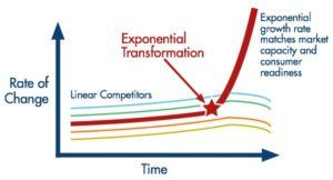 Exponential competition transforms capitalism