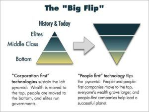 The flipped economy: From corporation-first technology to people-first technology