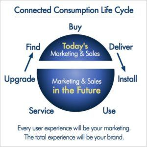 Connected Consumption Life Cycle