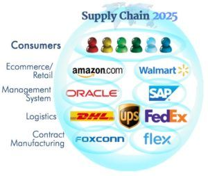 Supply Chain serves Connected Consumption