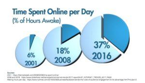 Time spent online per day (% of hours awake)