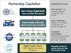 Partnership Capitalism: The visible marketplace, with user guidance and Connected Consumption